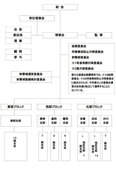 一般社団法人群馬県猟友会系統図